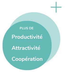 Productivité_Attractivité_Coopération