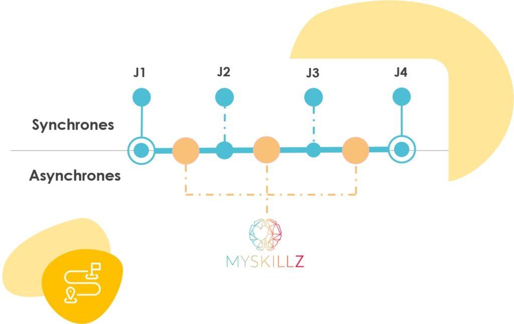Parcours blended MySkillz